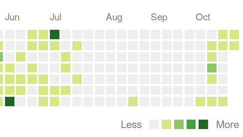Github contributions graph showing an empty void from mid-July through mid-October.